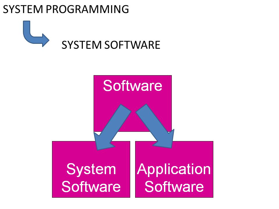 SYSTEM PROGRAMMING SYSTEM SOFTWARE