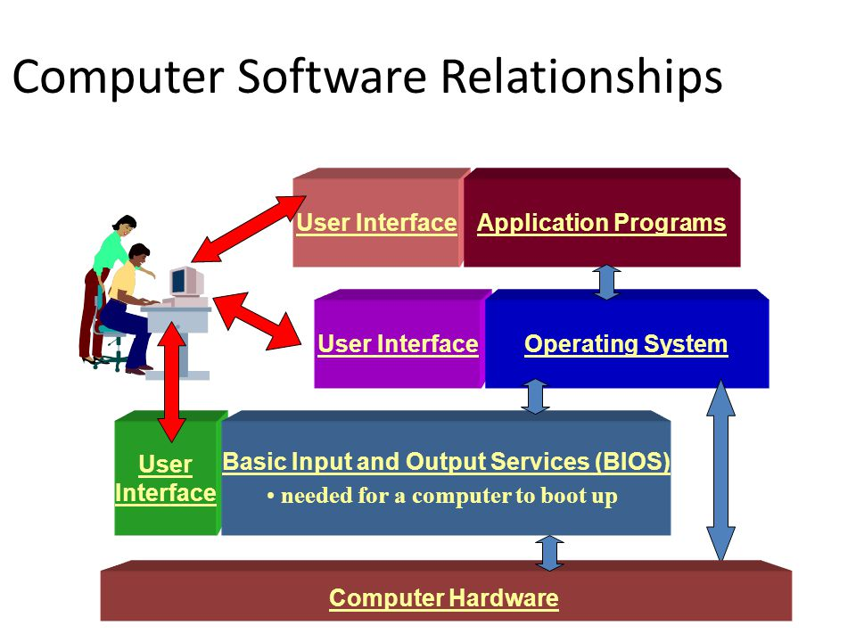 Computer Software Relationships User Interface Basic Input and Output Services (BIOS) needed for a computer to boot up User InterfaceOperating System User InterfaceApplication Programs Computer Hardware