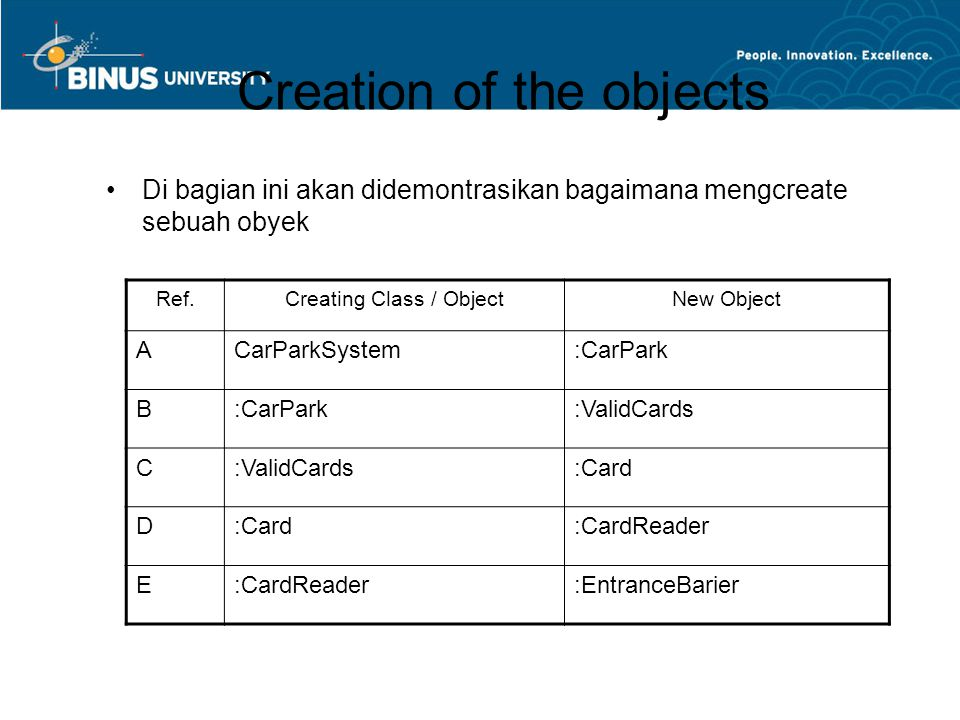 Creation of the objects Di bagian ini akan didemontrasikan bagaimana mengcreate sebuah obyek Ref.Creating Class / ObjectNew Object ACarParkSystem:CarPark B :ValidCards C :Card D :CardReader E :EntranceBarier