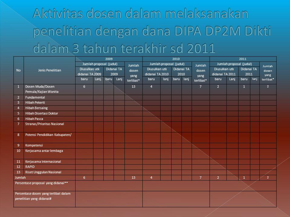 NoJenis Penelitian 200920102011 Jumlah proposal (judul) Jumlah dosen yang terlibat* Jumlah proposal (judul) Jumlah dosen yang terlibat* Jumlah proposa
