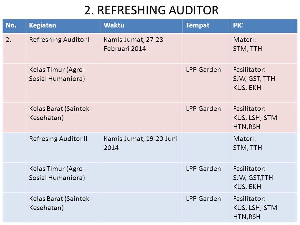 2. REFRESHING AUDITOR No.KegiatanWaktuTempatPIC 2.Refreshing Auditor IKamis-Jumat, 27-28 Februari 2014 Materi: STM, TTH Kelas Timur (Agro- Sosial Huma