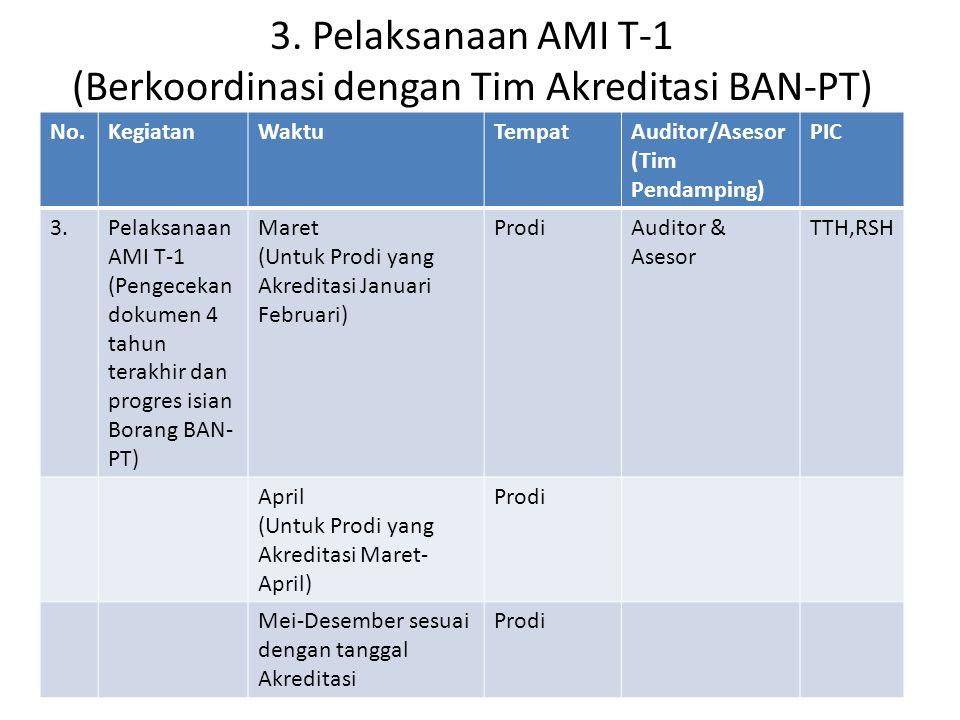 3. Pelaksanaan AMI T-1 (Berkoordinasi dengan Tim Akreditasi BAN-PT) No.KegiatanWaktuTempatAuditor/Asesor (Tim Pendamping) PIC 3.Pelaksanaan AMI T-1 (P