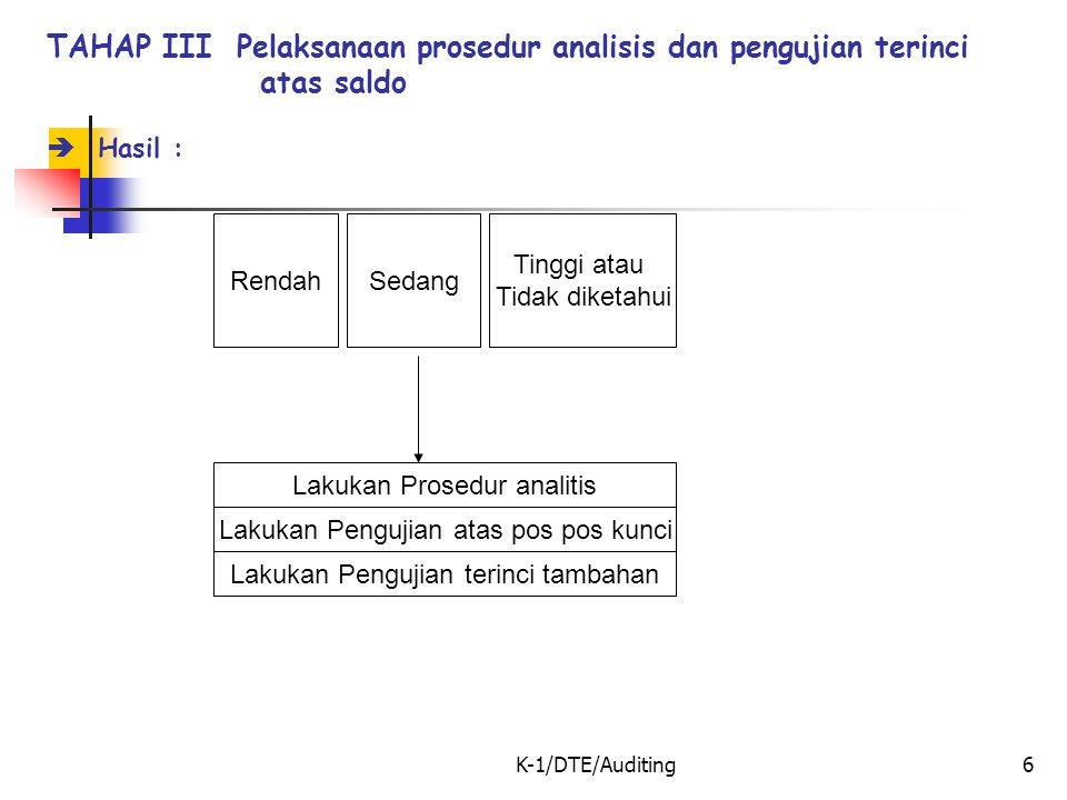 K-1/DTE/Auditing6 TAHAP III Pelaksanaan prosedur analisis dan pengujian terinci atas saldo  Hasil : RendahSedang Tinggi atau Tidak diketahui Lakukan