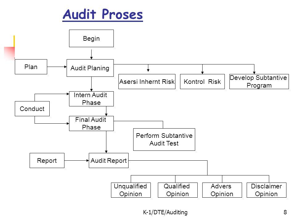 K-1/DTE/Auditing8 Begin Plan Audit Proses Audit Planing Asersi Inhernt RiskKontrol Risk Develop Subtantive Program Intern Audit Phase Final Audit Phas