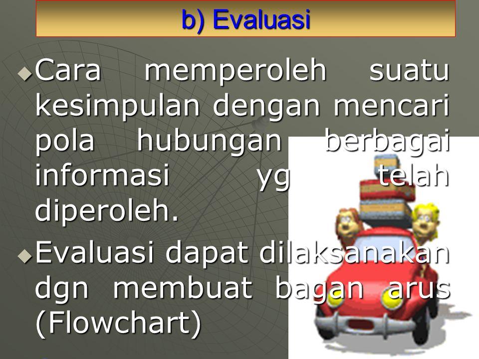 b) Evaluasi  Cara memperoleh suatu kesimpulan dengan mencari pola hubungan berbagai informasi yg telah diperoleh.