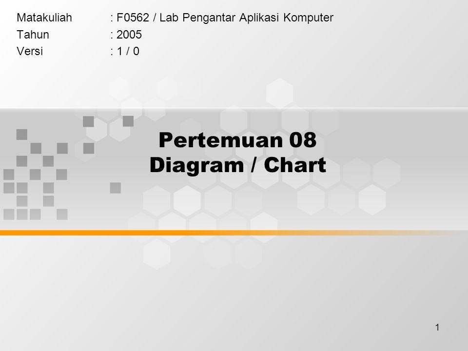 1 Pertemuan 08 Diagram / Chart Matakuliah: F0562 / Lab Pengantar Aplikasi Komputer Tahun: 2005 Versi: 1 / 0