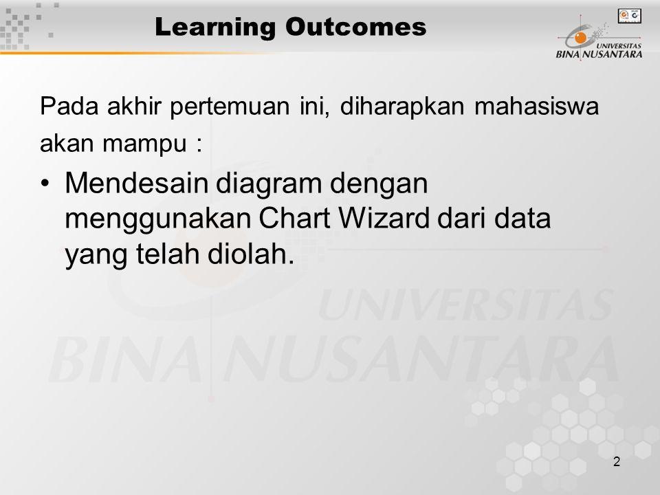 2 Learning Outcomes Pada akhir pertemuan ini, diharapkan mahasiswa akan mampu : Mendesain diagram dengan menggunakan Chart Wizard dari data yang telah diolah.