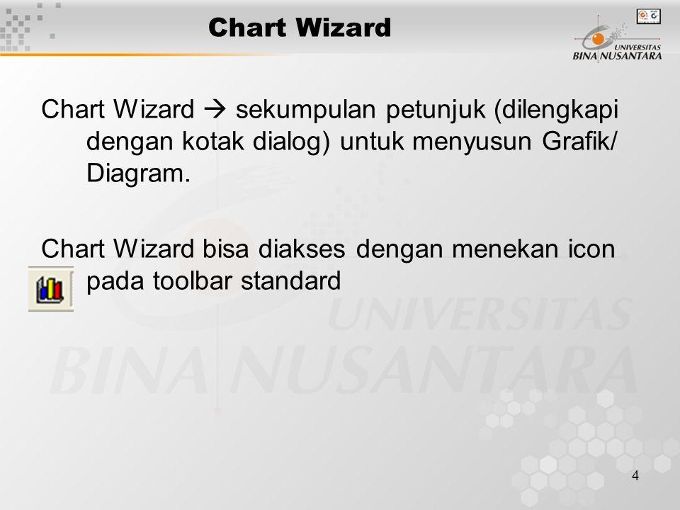 4 Chart Wizard Chart Wizard  sekumpulan petunjuk (dilengkapi dengan kotak dialog) untuk menyusun Grafik/ Diagram.
