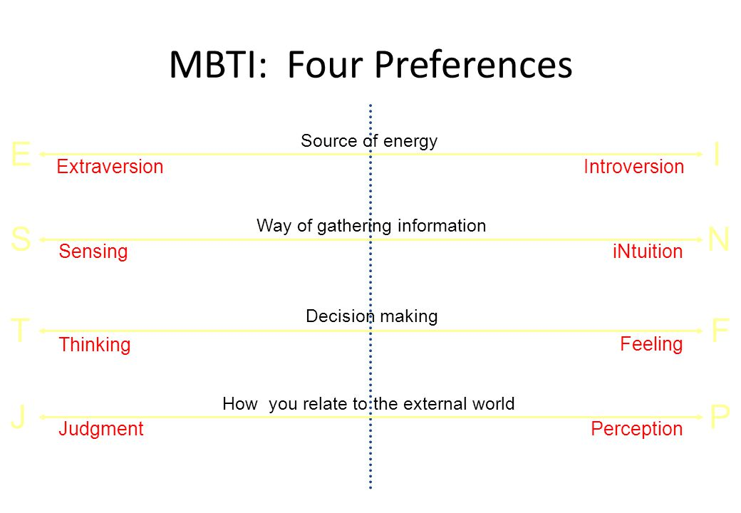 MBTI: Four Preferences PJ FT NS IE Source of energy Extraversion Introversion Way of gathering information SensingiNtuition Decision making Thinking F