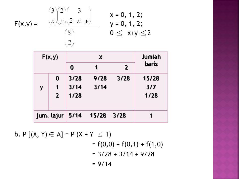x = 0, 1, 2; F(x,y) = y = 0, 1, 2; 0 x+y 2 b. P [(X, Y) A] = P (X + Y 1) = f(0,0) + f(0,1) + f(1,0) = 3/28 + 3/14 + 9/28 = 9/14 F(x,y)x Jumlah baris 0