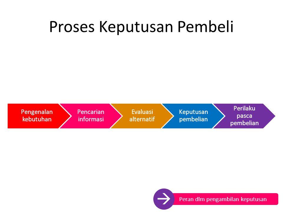 Proses Keputusan Pembeli Pengenalan kebutuhan Pencarian informasi Evaluasi alternatif Keputusan pembelian Perilaku pasca pembelian Peran dlm pengambil