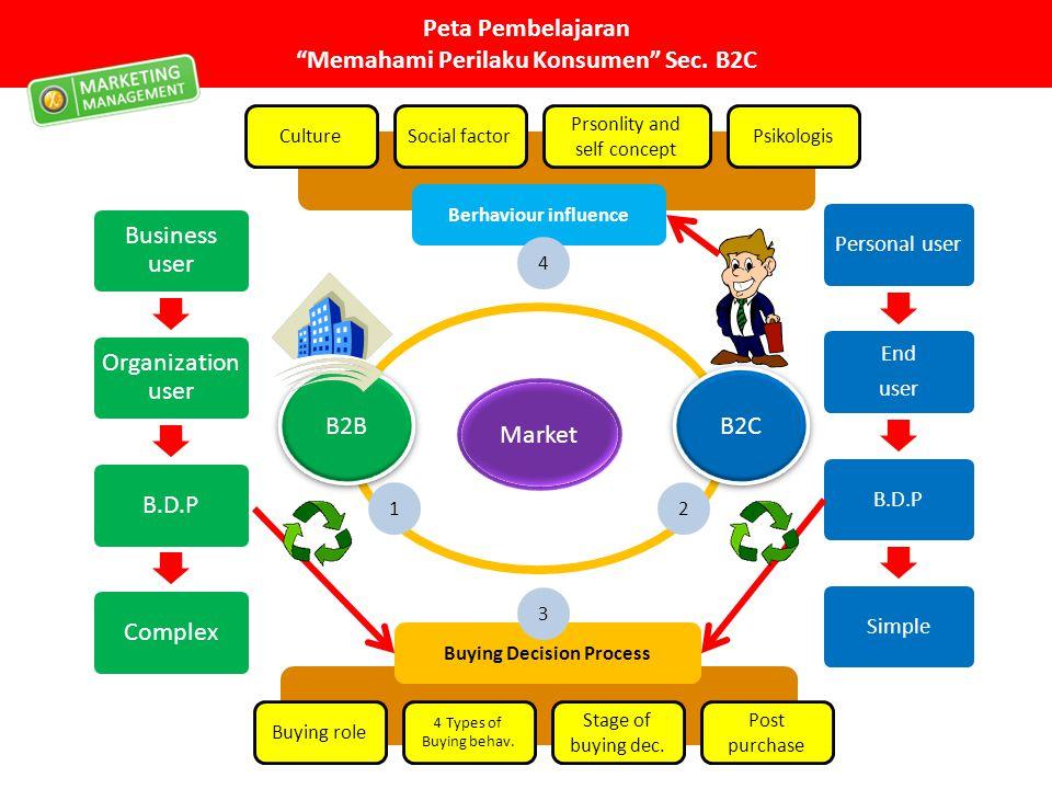 """Peta Pembelajaran """"Memahami Perilaku Konsumen"""" Sec. B2C Market B2B B2C Buying Decision Process 4 Types of Buying behav. Buying role Stage of buying de"""