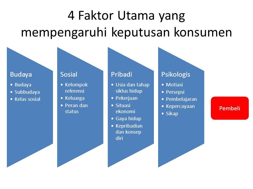 4 Faktor Utama yang mempengaruhi keputusan konsumen Budaya Subbudaya Kelas sosial Sosial Kelompok referensi Keluarga Peran dan status Pribadi Usia dan
