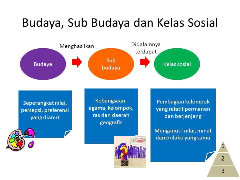 Budaya, Sub Budaya dan Kelas Sosial Budaya Sub budaya Kelas sosial Seperangkat nilai, persepsi, preferensi yang dianut Kebangsaan, agama, kelompok, ra