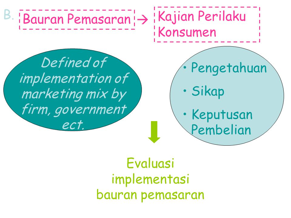 B. Bauran Pemasaran  Kajian Perilaku Konsumen Defined of implementation of marketing mix by firm, government ect. Pengetahuan Sikap Keputusan Pembeli