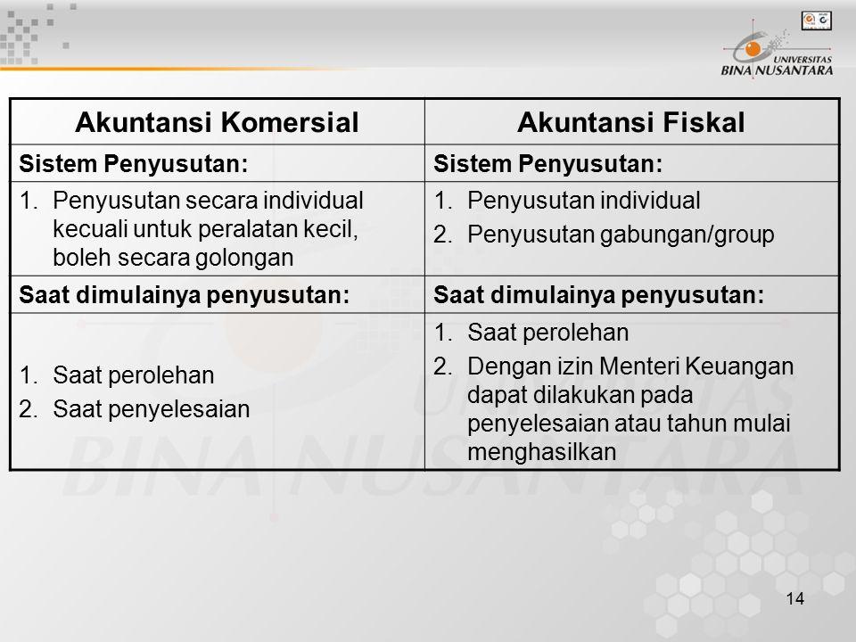 14 Akuntansi KomersialAkuntansi Fiskal Sistem Penyusutan: 1.Penyusutan secara individual kecuali untuk peralatan kecil, boleh secara golongan 1.Penyus