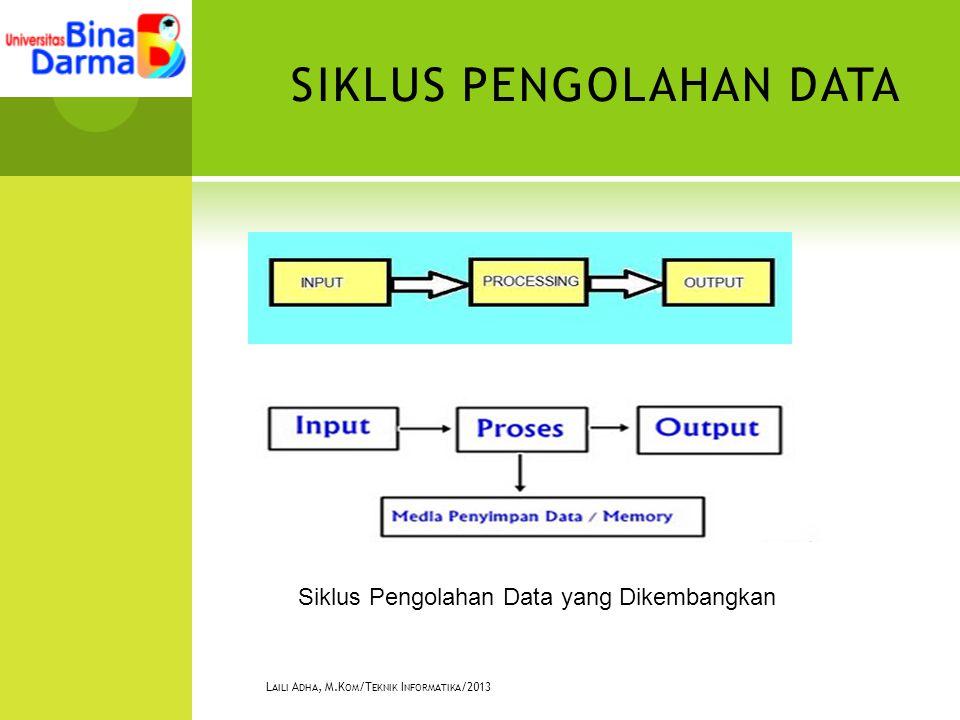 SIKLUS PENGOLAHAN DATA L AILI A DHA, M.K OM /T EKNIK I NFORMATIKA /2013 Siklus Pengolahan Data yang Dikembangkan