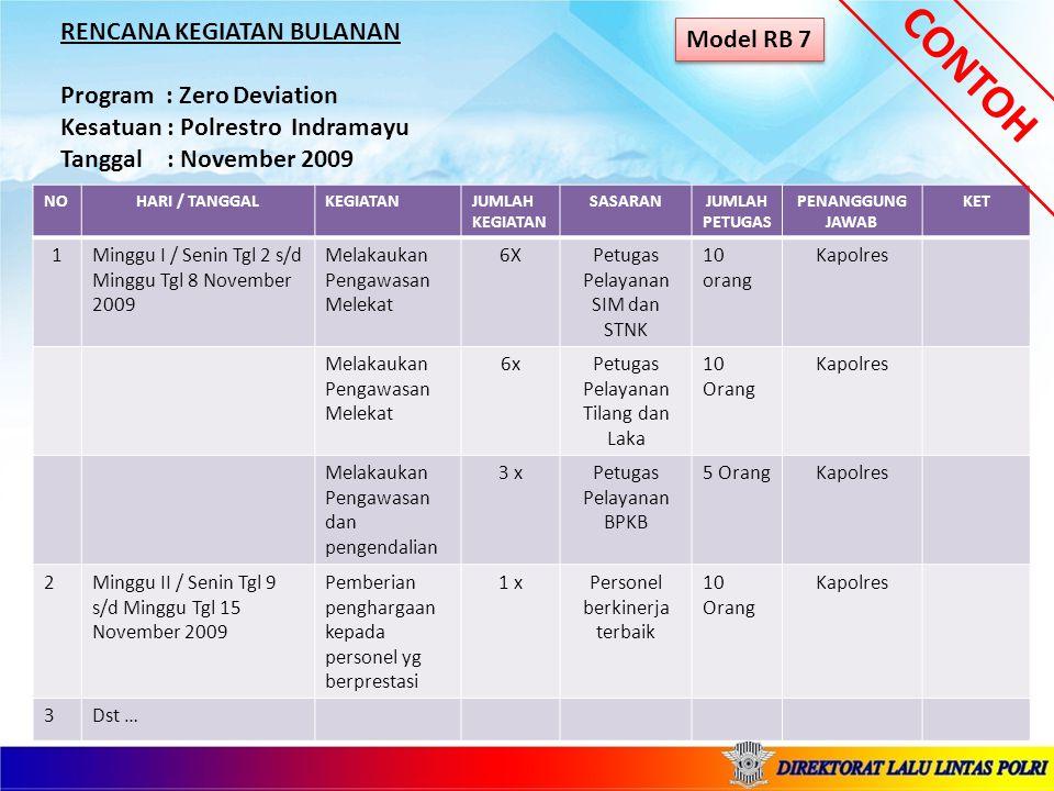 RENCANA KEGIATAN BULANAN Program : Zero Deviation Kesatuan : Polrestro Indramayu Tanggal : November 2009 Model RB 7 NOHARI / TANGGALKEGIATANJUMLAH KEGIATAN SASARANJUMLAH PETUGAS PENANGGUNG JAWAB KET 1Minggu I / Senin Tgl 2 s/d Minggu Tgl 8 November 2009 Melakaukan Pengawasan Melekat 6XPetugas Pelayanan SIM dan STNK 10 orang Kapolres Melakaukan Pengawasan Melekat 6xPetugas Pelayanan Tilang dan Laka 10 Orang Kapolres Melakaukan Pengawasan dan pengendalian 3 xPetugas Pelayanan BPKB 5 OrangKapolres 2Minggu II / Senin Tgl 9 s/d Minggu Tgl 15 November 2009 Pemberian penghargaan kepada personel yg berprestasi 1 xPersonel berkinerja terbaik 10 Orang Kapolres 3Dst … CONTOH