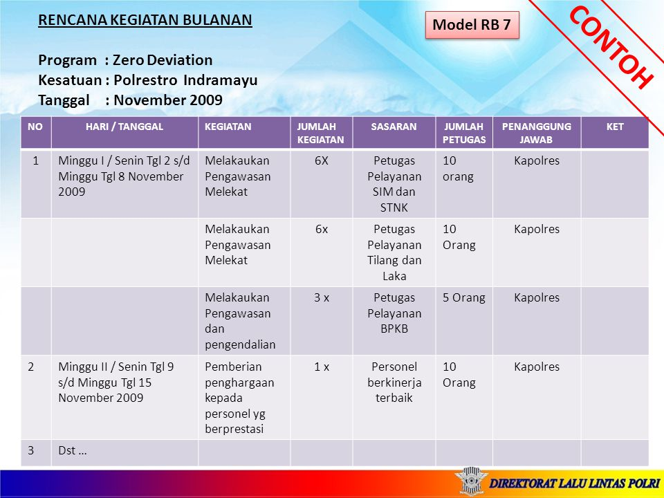 RENCANA KEGIATAN BULANAN Program : Zero Tolerance Kesatuan : Polrestro Jakarta Barat Tanggal : November 2009 CONTOH Model RB 8 NOHARI / TANGGALKEGIATANJUMLAH KEGIATAN PELAKSANASASARANJUMLAH PETUGAS PENANGGUNG JAWAB KET 1Minggu I / Senin Tgl 2 s/d Minggu Tgl 8 November 2009 Penegakan Hukum 4XPolriPelanggar lalu lintas Yg berakibat laka lantas 40 orang Kapolres Sidang Ditempat 4 xPolri CJS Pelanggar lalu lintas 50 Orang Kapolres Operasi Terpadu 4 xPolriPelanggar lalu lintas 30 Orang Kapolres 2Minggu II / Senin Tgl 9 s/d Minggu Tgl 15 November 2009 Hunting15 xPolriPelanggar lalu lintas 60 Orang Kapolres 3Dst …