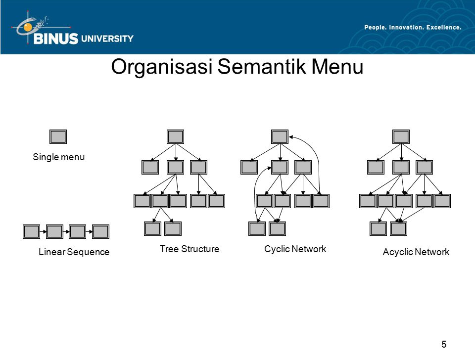 Organisasi Semantik Menu Single menu Tree Structure Linear Sequence Acyclic Network Cyclic Network 5