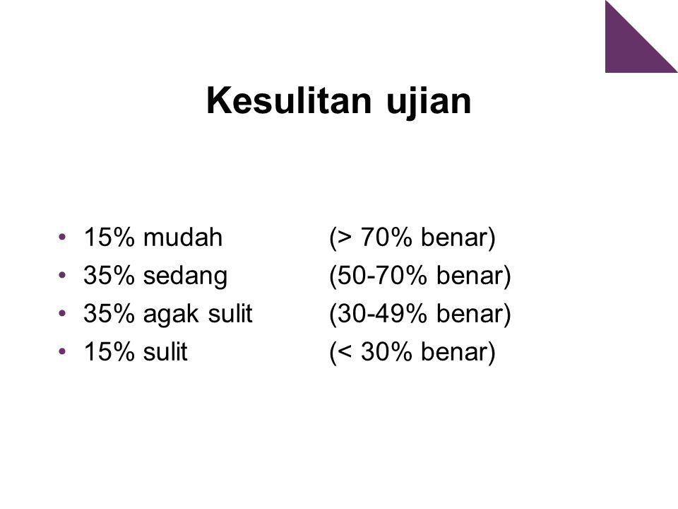 Kesulitan ujian 15% mudah (> 70% benar) 35% sedang (50-70% benar) 35% agak sulit (30-49% benar) 15% sulit (< 30% benar)