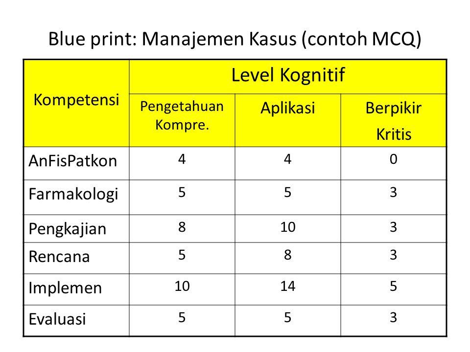 Blue print: Manajemen Kasus (contoh MCQ) Kompetensi Level Kognitif Pengetahuan Kompre.