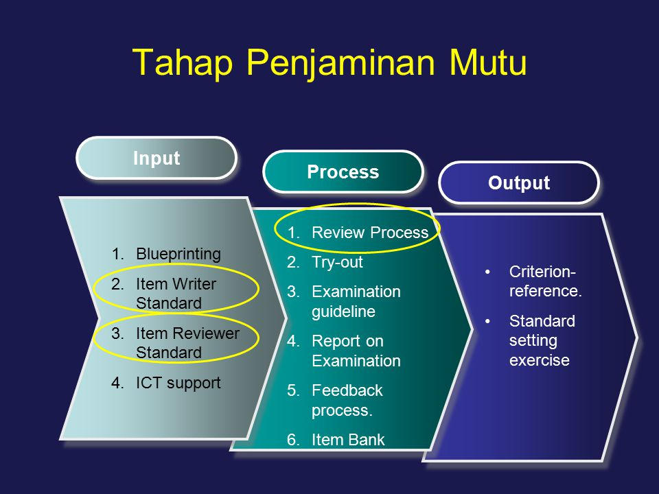 Tahap Penjaminan Mutu Input Process Output 1.Blueprinting 2.Item Writer Standard 3.Item Reviewer Standard 4.ICT support 1.Review Process 2.Try-out 3.E