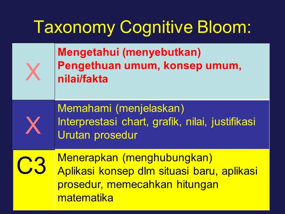Taxonomy Cognitive Bloom: C1.C2 C.