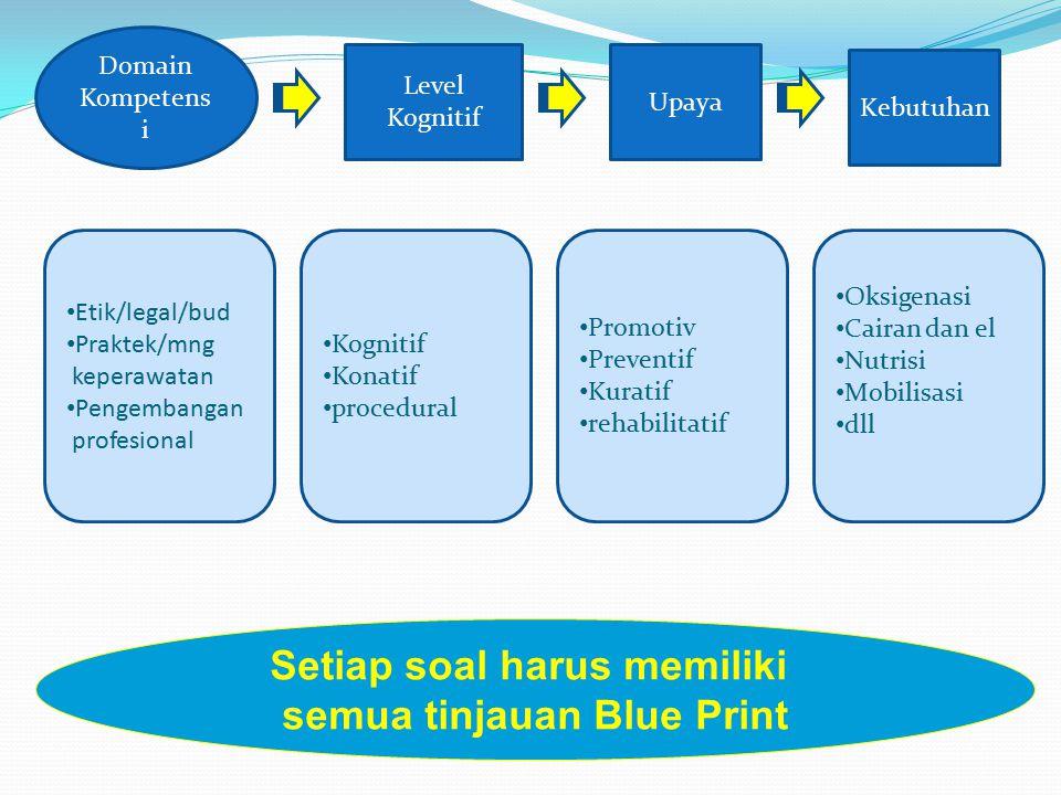Domain Kompetens i Level Kognitif Upaya Kebutuhan Etik/legal/bud Praktek/mng keperawatan Pengembangan profesional Kognitif Konatif procedural Promotiv Preventif Kuratif rehabilitatif Oksigenasi Cairan dan el Nutrisi Mobilisasi dll Setiap soal harus memiliki semua tinjauan Blue Print
