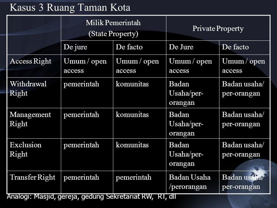Kasus 3 Ruang Taman Kota Milik Pemerintah (State Property) Private Property De jureDe factoDe JureDe facto Access RightUmum / open access Withdrawal R