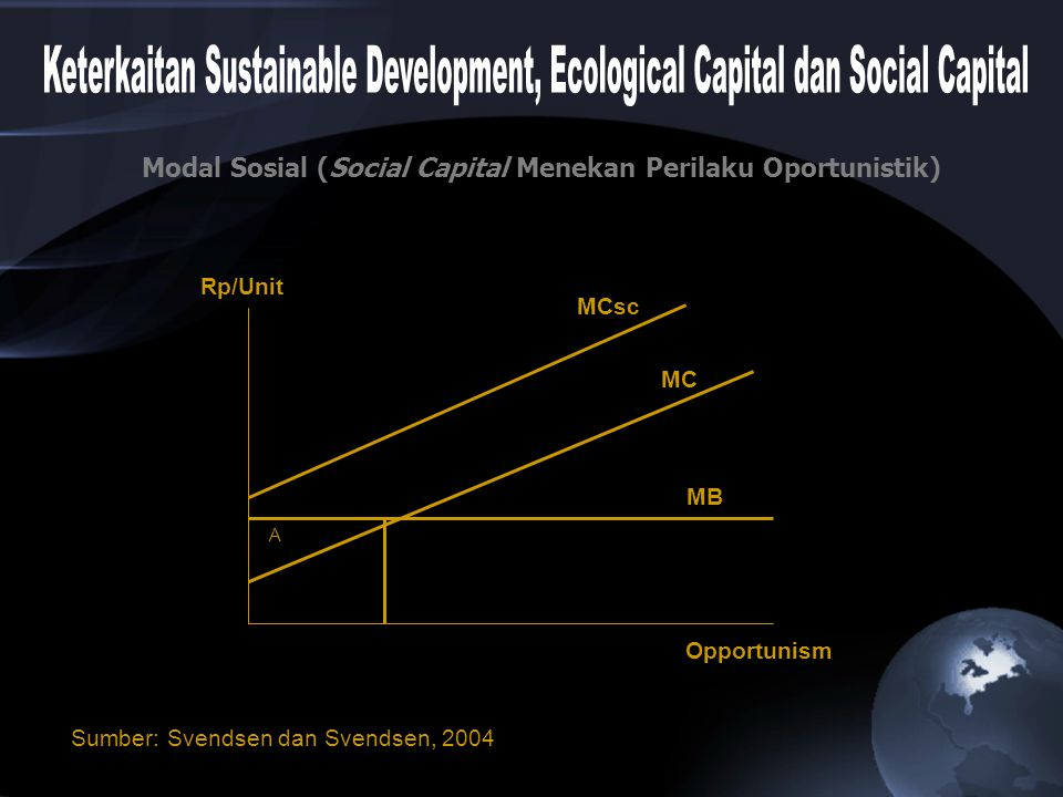 MCsc MC MB Opportunism Rp/Unit A Sumber: Svendsen dan Svendsen, 2004 Modal Sosial (Social Capital Menekan Perilaku Oportunistik)
