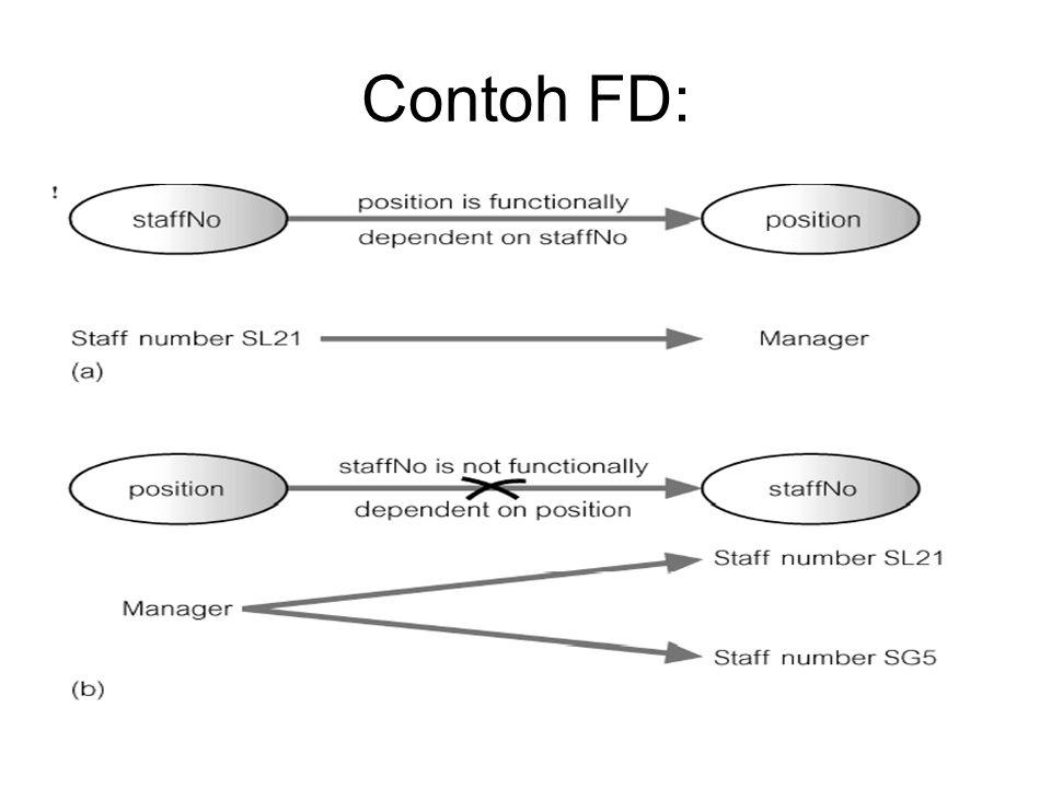 Karakteristik FD Karakteristik utama dari functional dependency yang digunakan dalam normalisasi : –Mempunyai relationship 1:1 antar atribut di sebelah kiri dan kanan dependency.