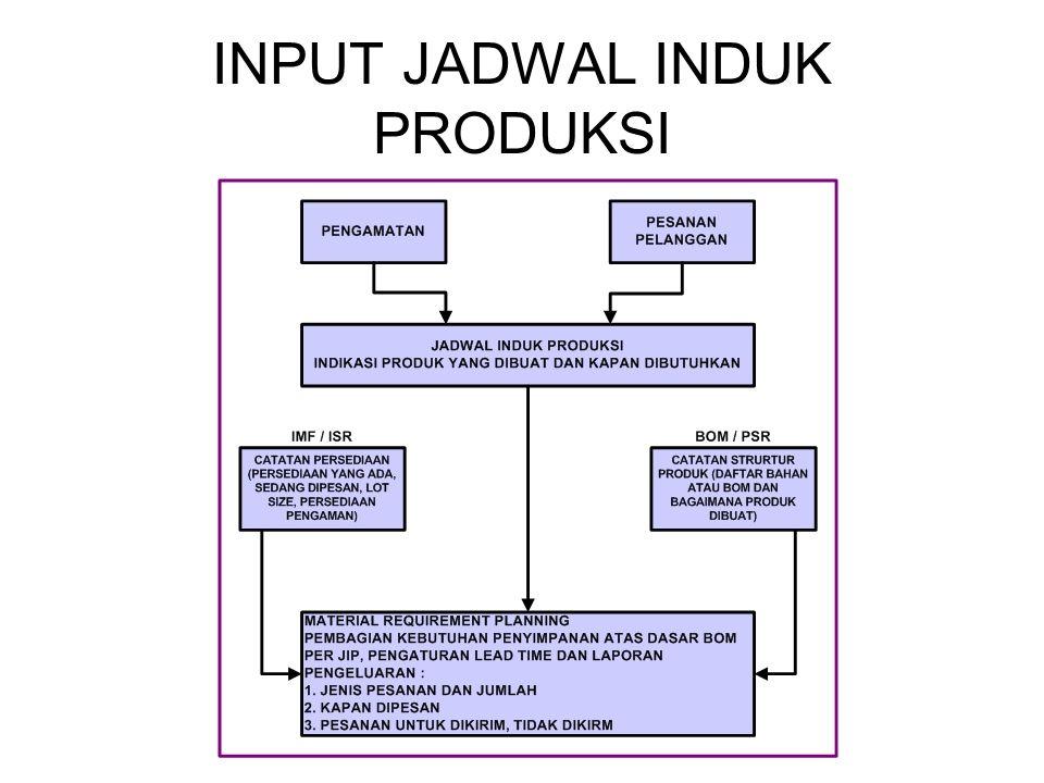 INPUT JADWAL INDUK PRODUKSI