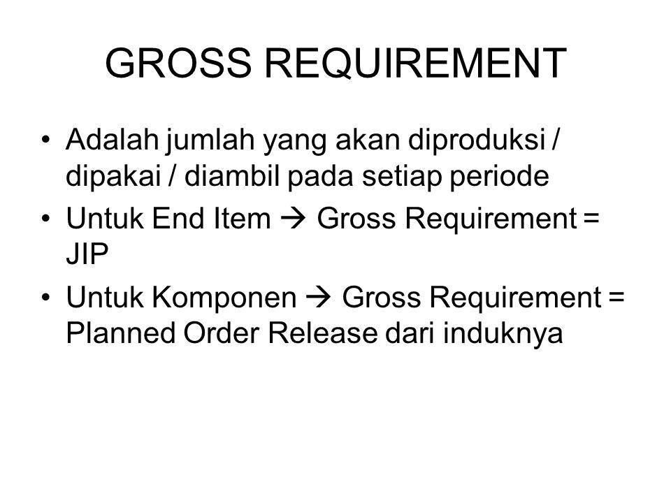 GROSS REQUIREMENT Adalah jumlah yang akan diproduksi / dipakai / diambil pada setiap periode Untuk End Item  Gross Requirement = JIP Untuk Komponen 