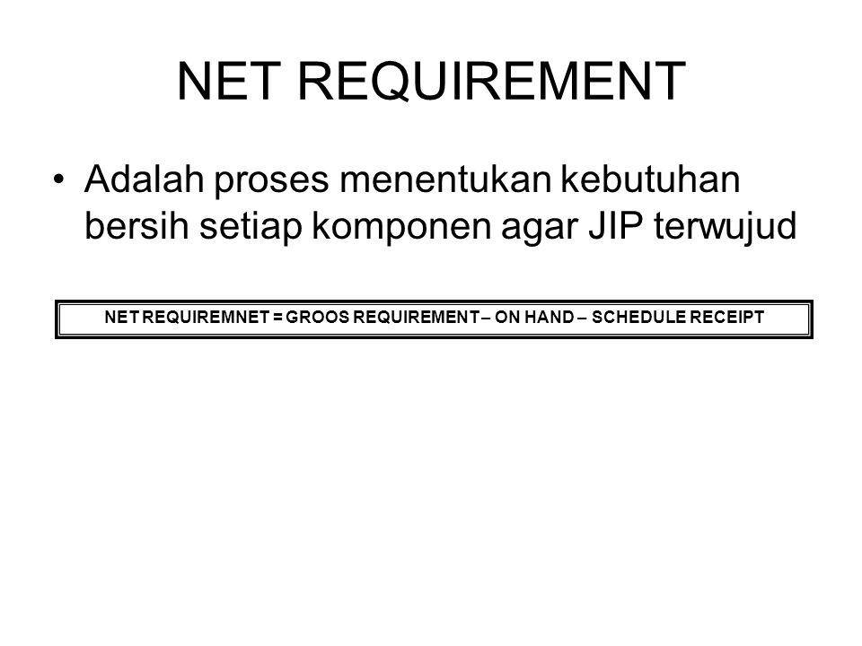 NET REQUIREMENT Adalah proses menentukan kebutuhan bersih setiap komponen agar JIP terwujud NET REQUIREMNET = GROOS REQUIREMENT – ON HAND – SCHEDULE R