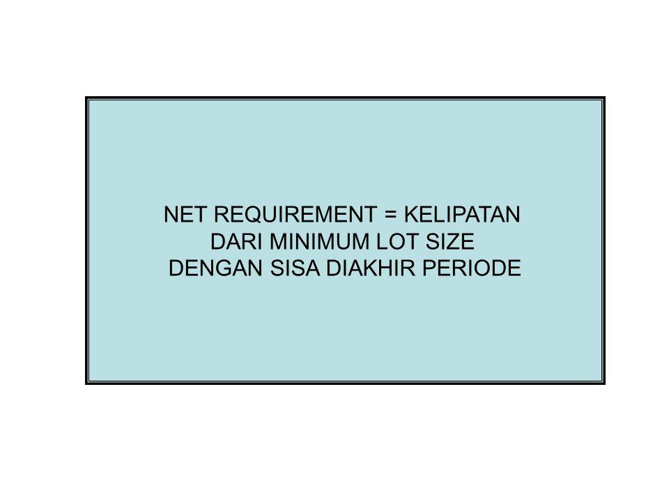 NET REQUIREMENT = KELIPATAN DARI MINIMUM LOT SIZE DENGAN SISA DIAKHIR PERIODE