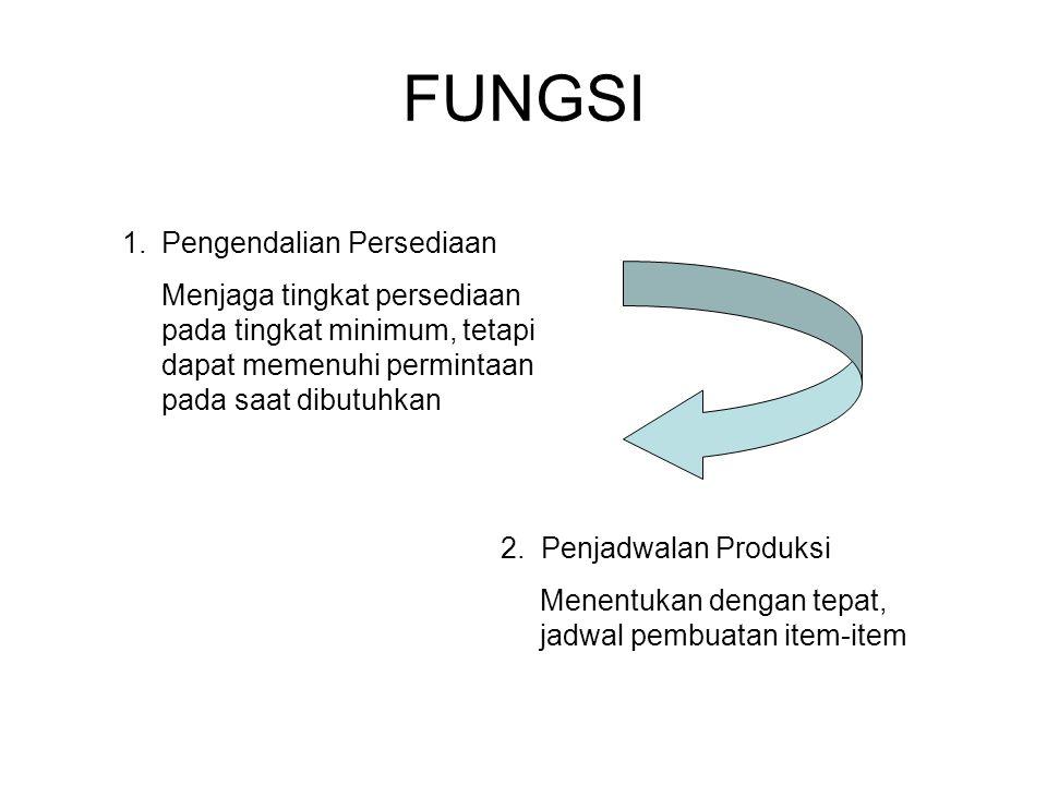 FUNGSI 1.Pengendalian Persediaan Menjaga tingkat persediaan pada tingkat minimum, tetapi dapat memenuhi permintaan pada saat dibutuhkan 2. Penjadwalan