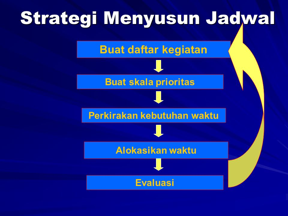 Strategi Menyusun Jadwal Buat daftar kegiatan Alokasikan waktu Evaluasi Buat skala prioritas Perkirakan kebutuhan waktu