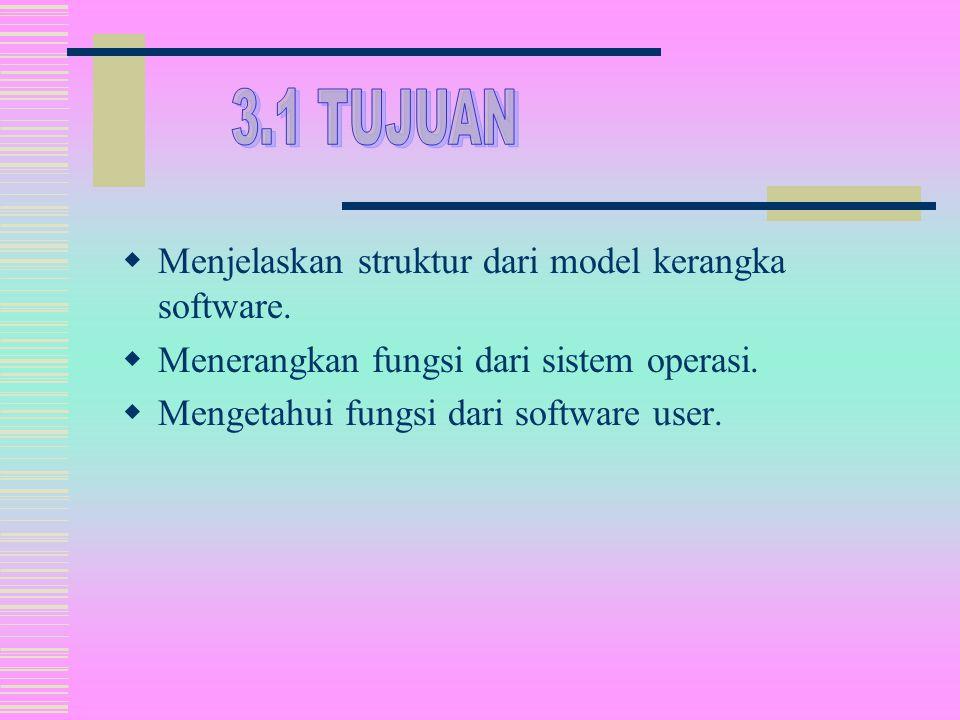  Menjelaskan struktur dari model kerangka software.