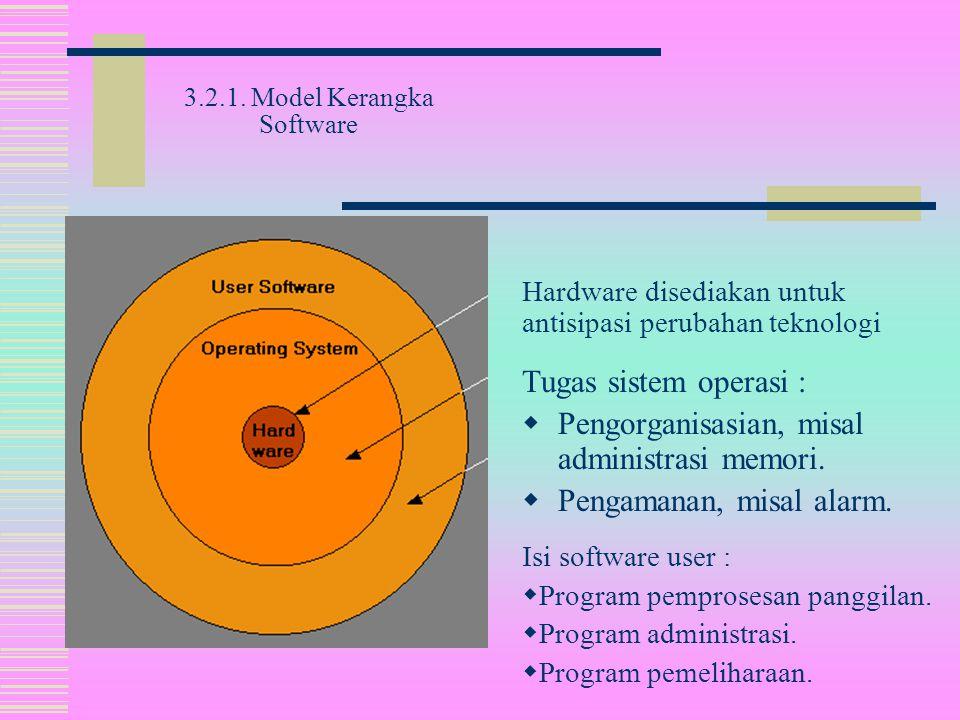 Isi software user :  Program pemprosesan panggilan.