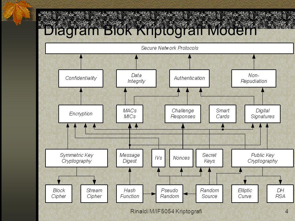 Rinaldi M/IF5054 Kriptografi4 Diagram Blok Kriptografi Modern