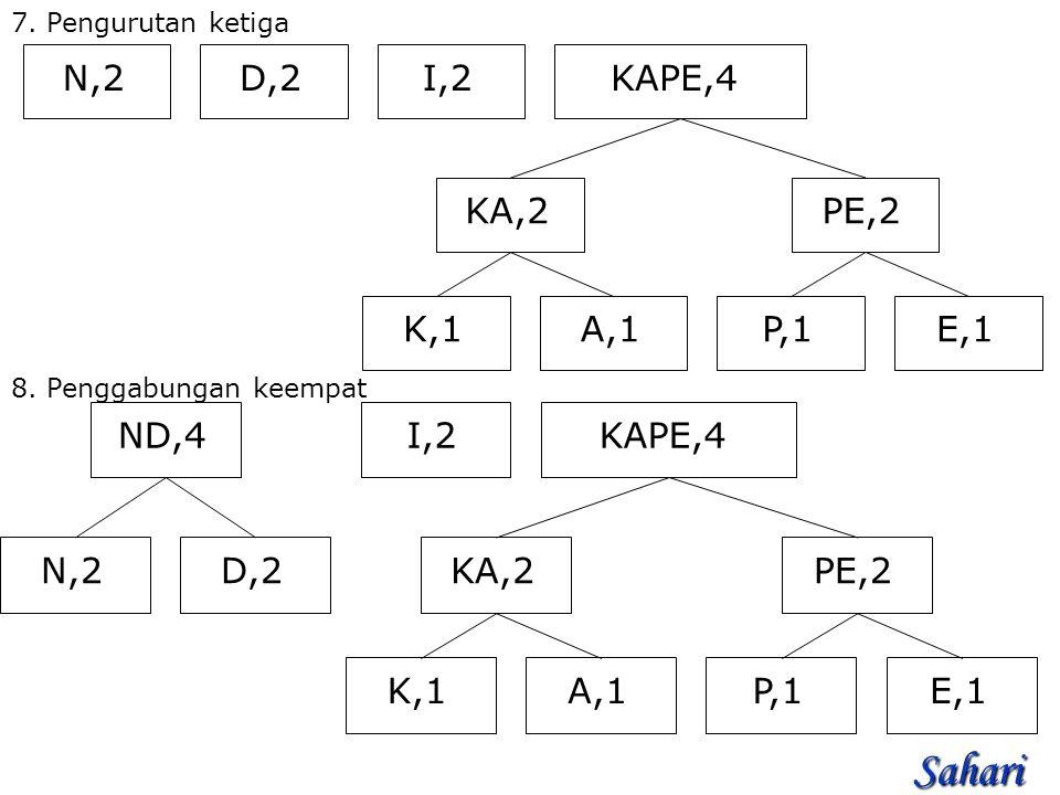 7.Pengurutan ketiga N,2I,2D,2 PE,2 P,1E,1 KA,2 K,1A,1 KAPE,4 8.