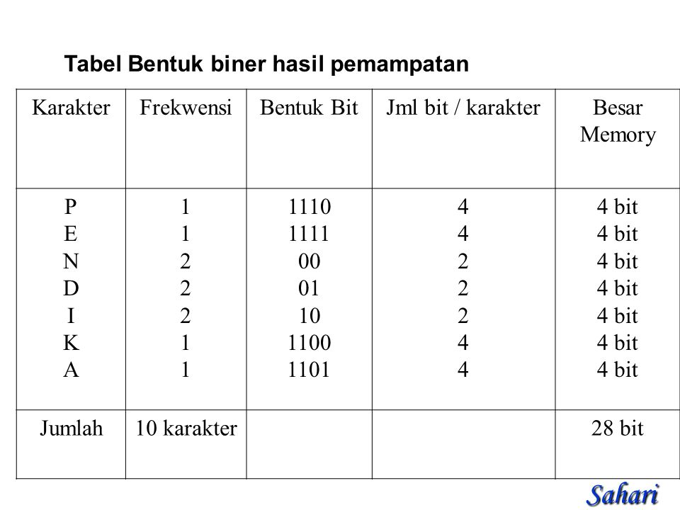 Tabel Bentuk biner hasil pemampatan KarakterFrekwensiBentuk BitJml bit / karakterBesar Memory PENDIKAPENDIKA 11222111122211 1110 1111 00 01 10 1100 1101 44222444422244 4 bit Jumlah10 karakter28 bit Sahari