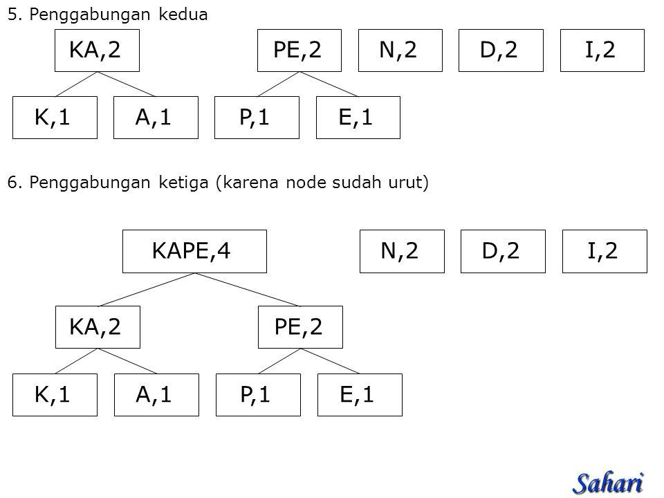 5.Penggabungan kedua N,2I,2D,2 PE,2 P,1E,1 KA,2 K,1A,1 6.