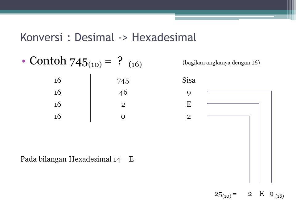 Konversi : Desimal -> Hexadesimal Contoh 745 (10) = .