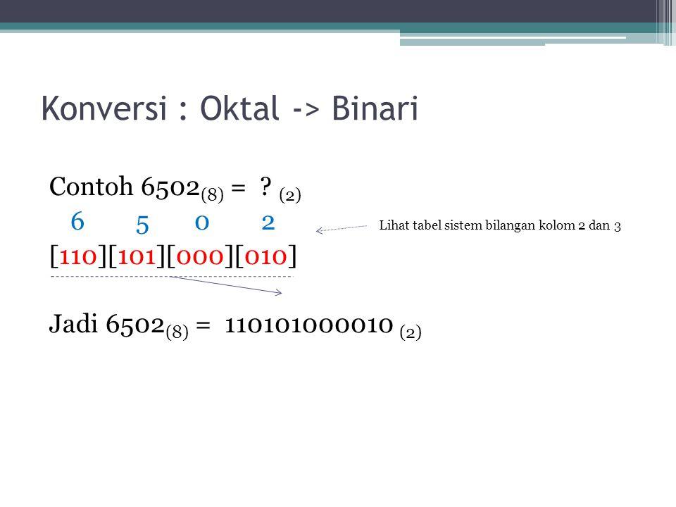 Konversi : Oktal -> Binari Contoh 6502 (8) = .