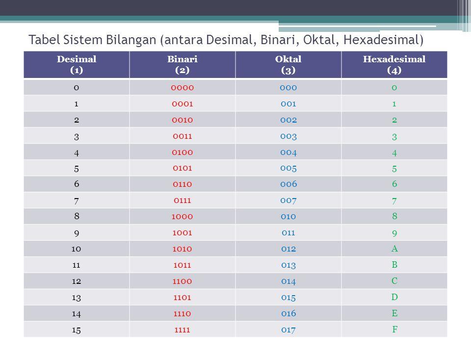 Sistem Bilangan Oktal Sistem bilangan oktal menggunakan basis 8 Sistem bilangan oktal menggunakan 8 macam simbol bilangan yaitu 0,1,2,3,4,5,6, dan 7.