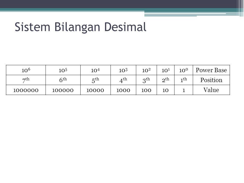 Sistem Bilangan Desimal Contoh: 8598 8598 = (8 x 10 3 )+(5 x 10 2 )+(9 x 10 1 )+(8 x 10 0 ) = (8 x 1000)+(5 x 100)+(9 x 10)+(8 x 1) 8X10 3 =8000 5X10 2 =500 9X10 1 =90 8X10 0 =8 8598