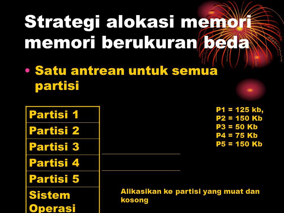 Strategi alokasi memori memori berukuran beda Satu antrean untuk semua partisi Partisi 1 Partisi 2 Partisi 3 Partisi 4 Partisi 5 Sistem Operasi P1 = 1