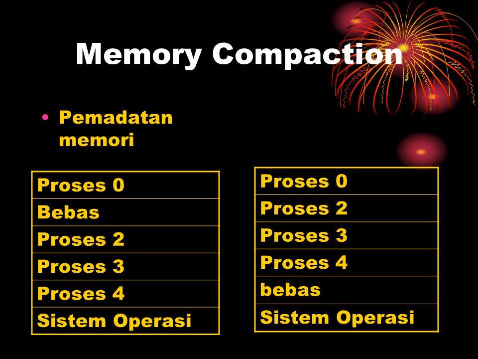 Memory Compaction Pemadatan memori Proses 0 Proses 2 Proses 3 Proses 4 bebas Sistem Operasi Proses 0 Bebas Proses 2 Proses 3 Proses 4 Sistem Operasi